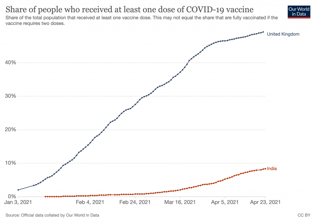 Graph showing vaccination in India (10%) and the UK (50%)